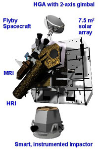 A schematic of the Deep Impact spacecraft.