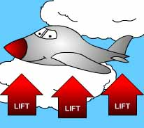 A cartoon airplane flies in the clouds with 3 arrows pointing up with the word 'lift' on each one