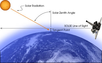 SOLSE line of sight