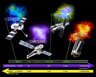 Image of NASA's four observatories