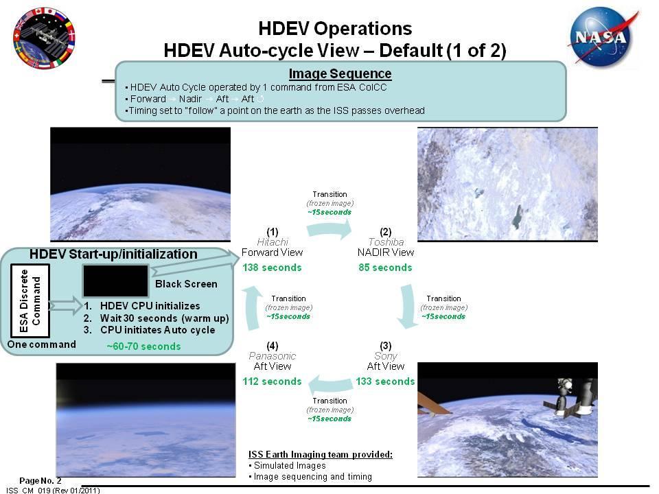 Схема переключения между камерами High Definition Earth Viewing (HDEV)