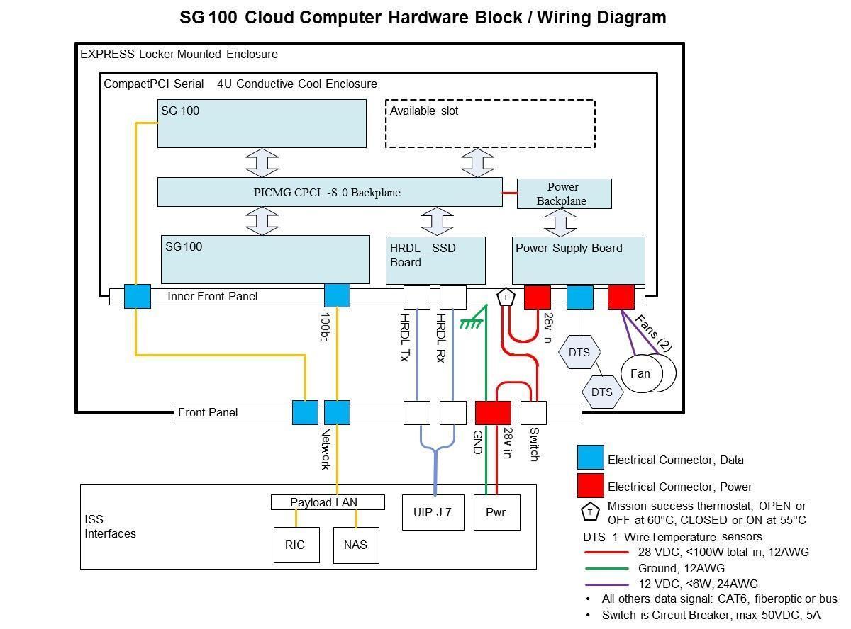 Nasa Sg100 Cloud Computing Payload Cat 6 100 Bt Wiring Diagram View Larger Image