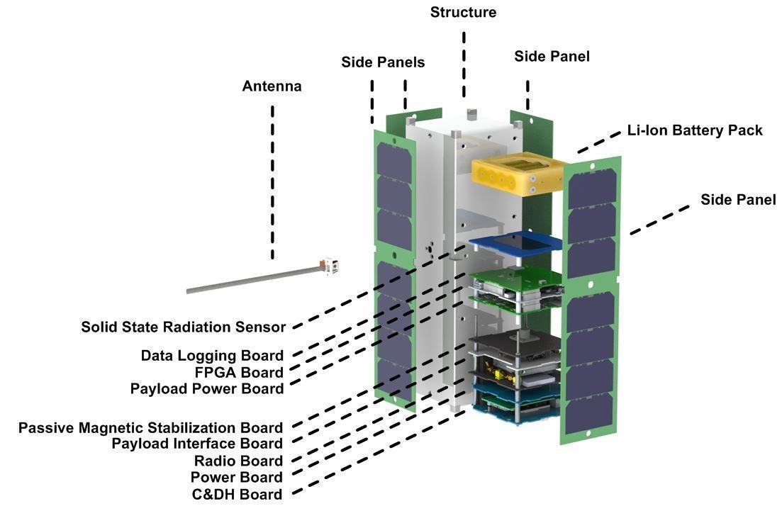 NASA - RadSat-g
