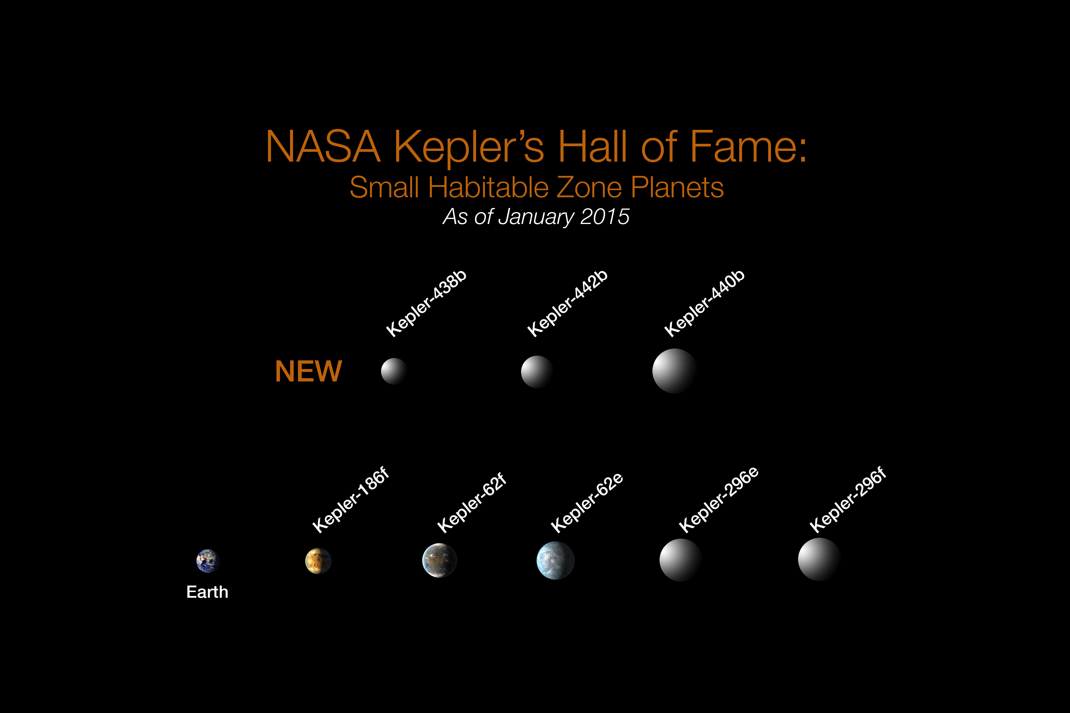 Kepler's 8 small habitable zone planets
