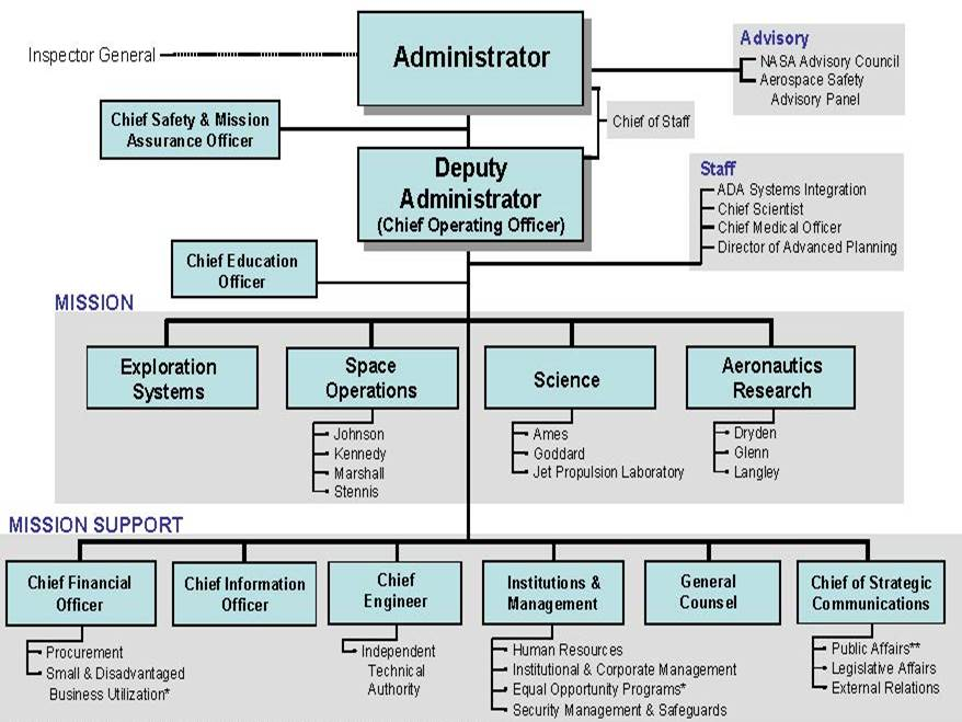 nasa hq org chart - photo #7