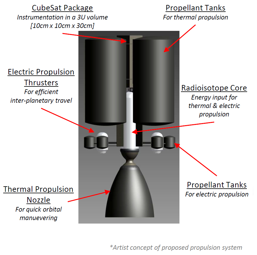 Dual-mode Propulsion System Enabling CubeSat Exploration of the