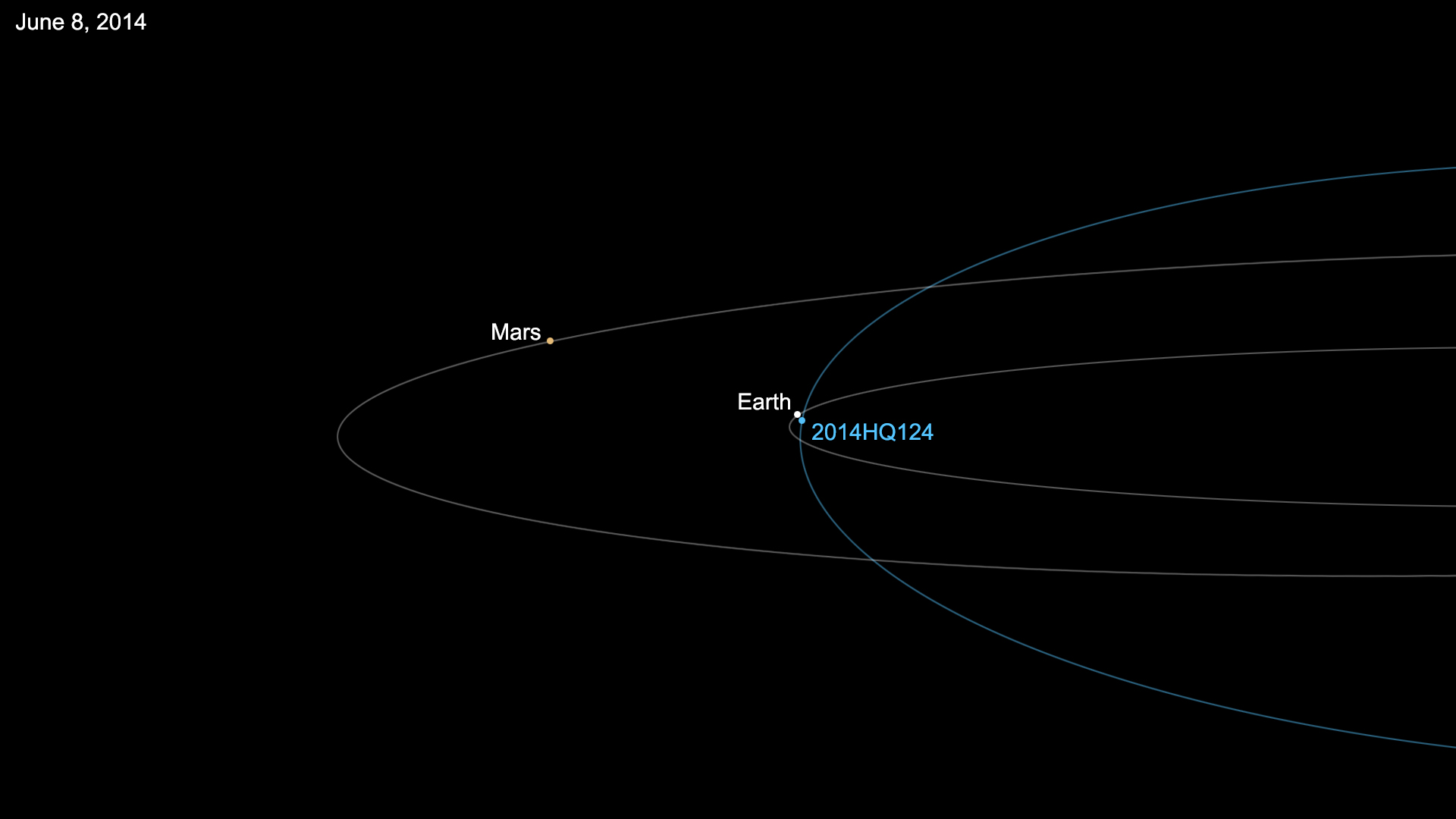 Asteroid Discovered by NASA Passes Earth Safely | NASA