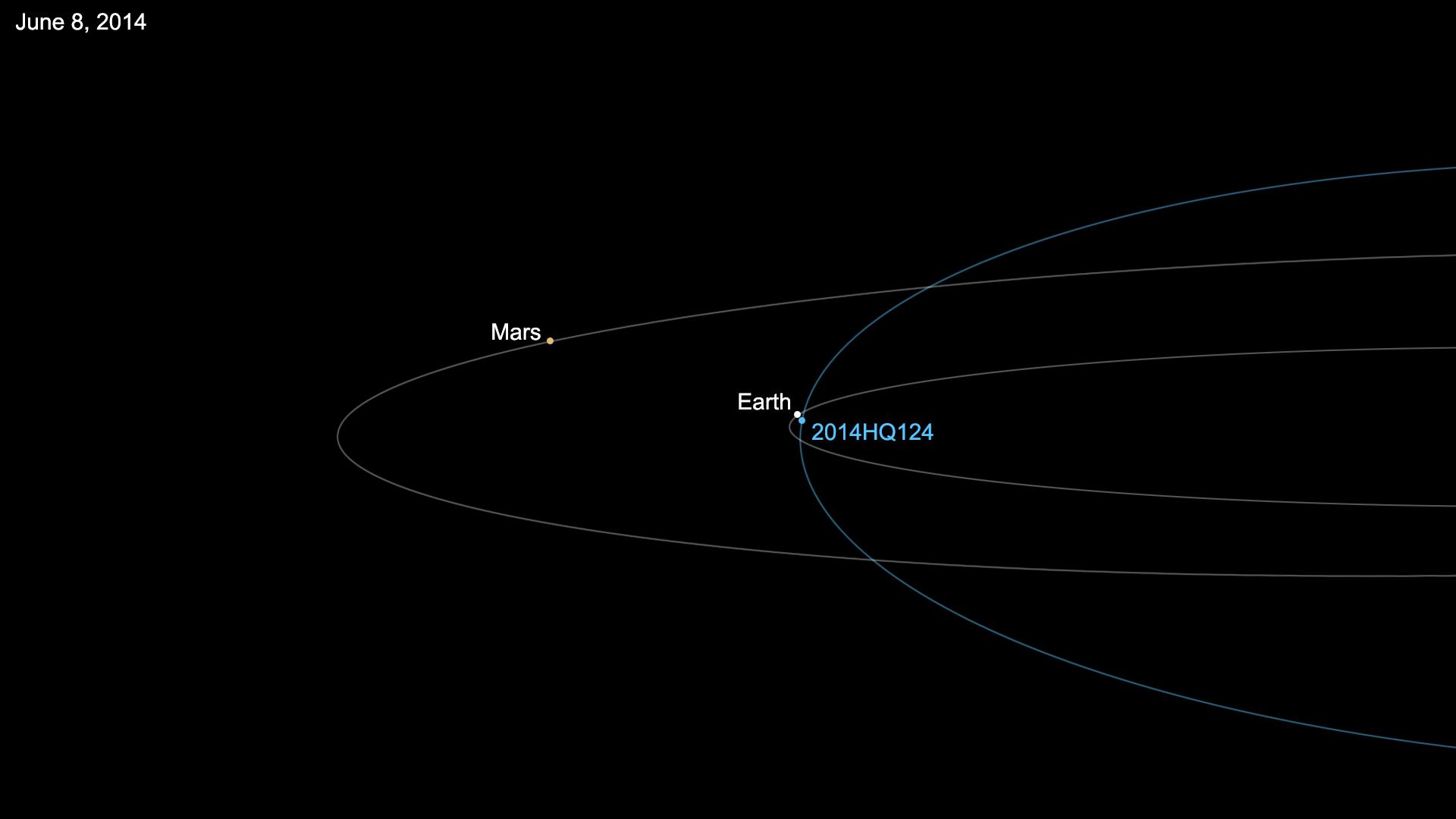 Xenon Orbital Diagram NEOWISE  Orbital diagram of