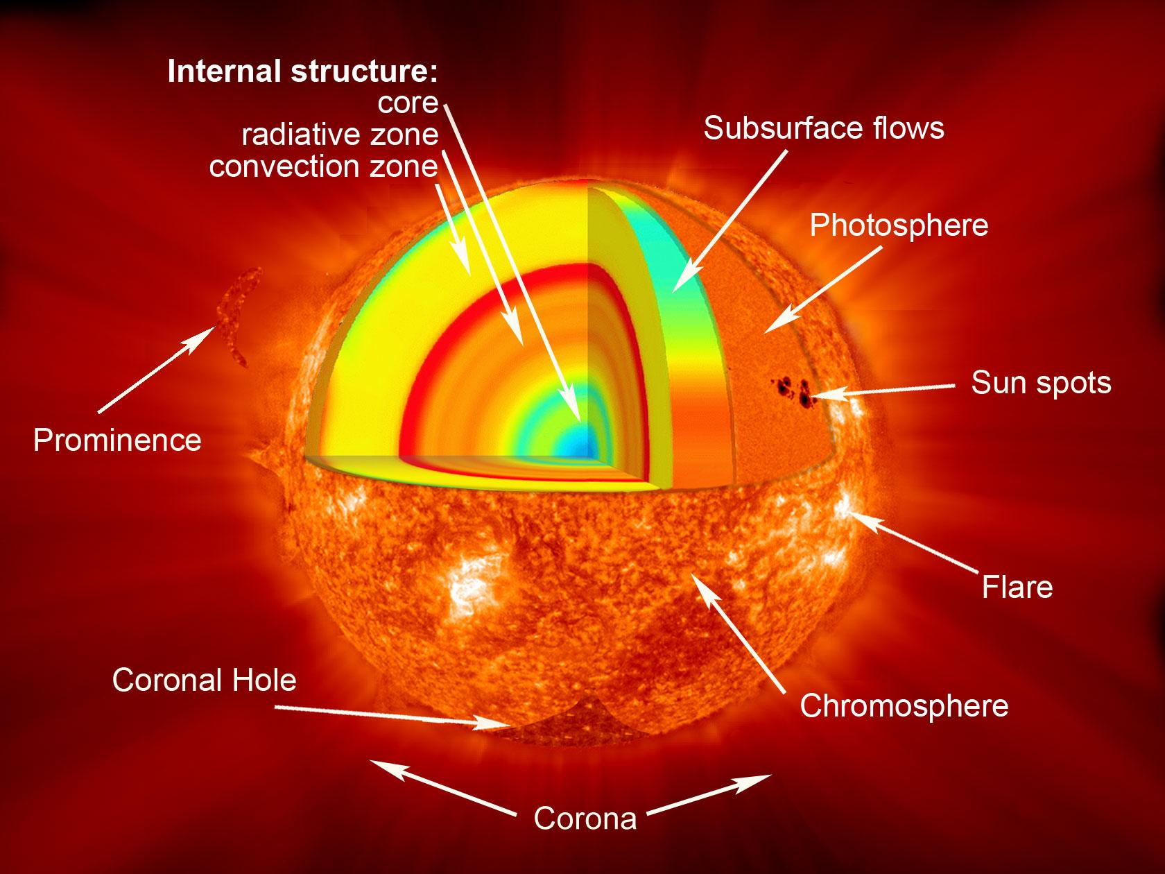 solar atmosphere nasa - photo #1