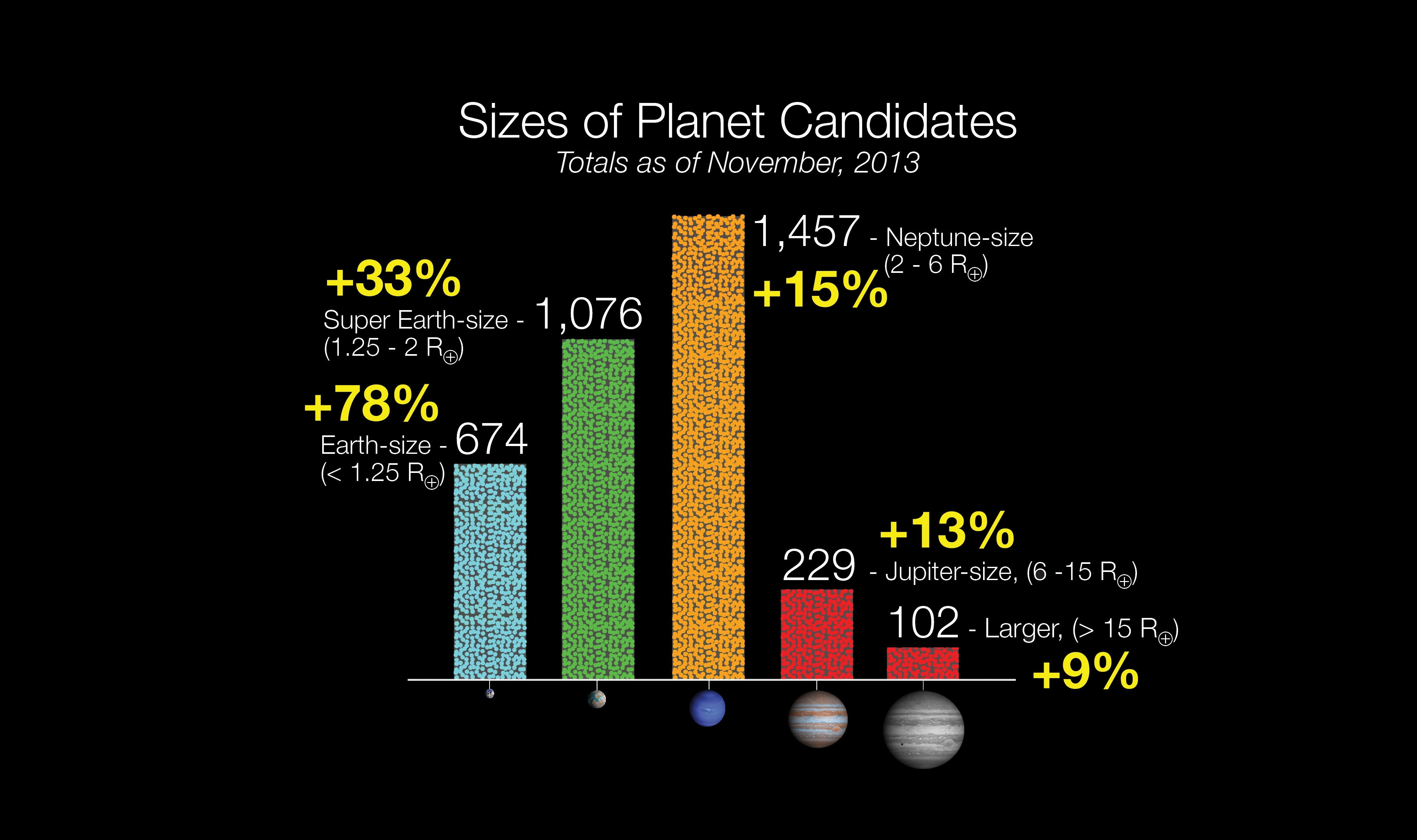 New Inhabited Planet Candidate Sizes Histo Wide