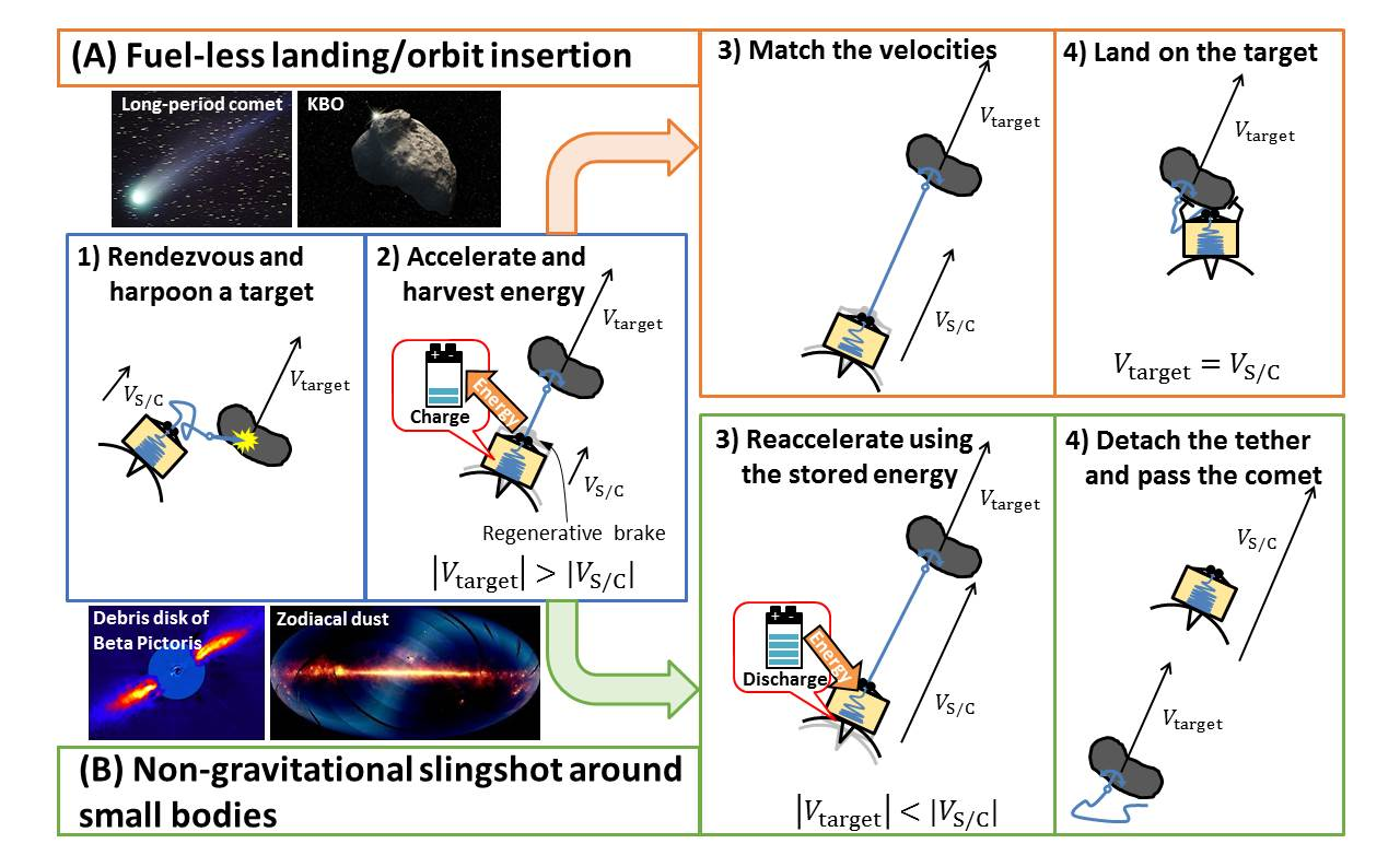an innovative solution to s neo impact threat mitigation nasa comet hitchhiker harvesting kinetic energy from small bodies to enable fast and low cost deep space exploration