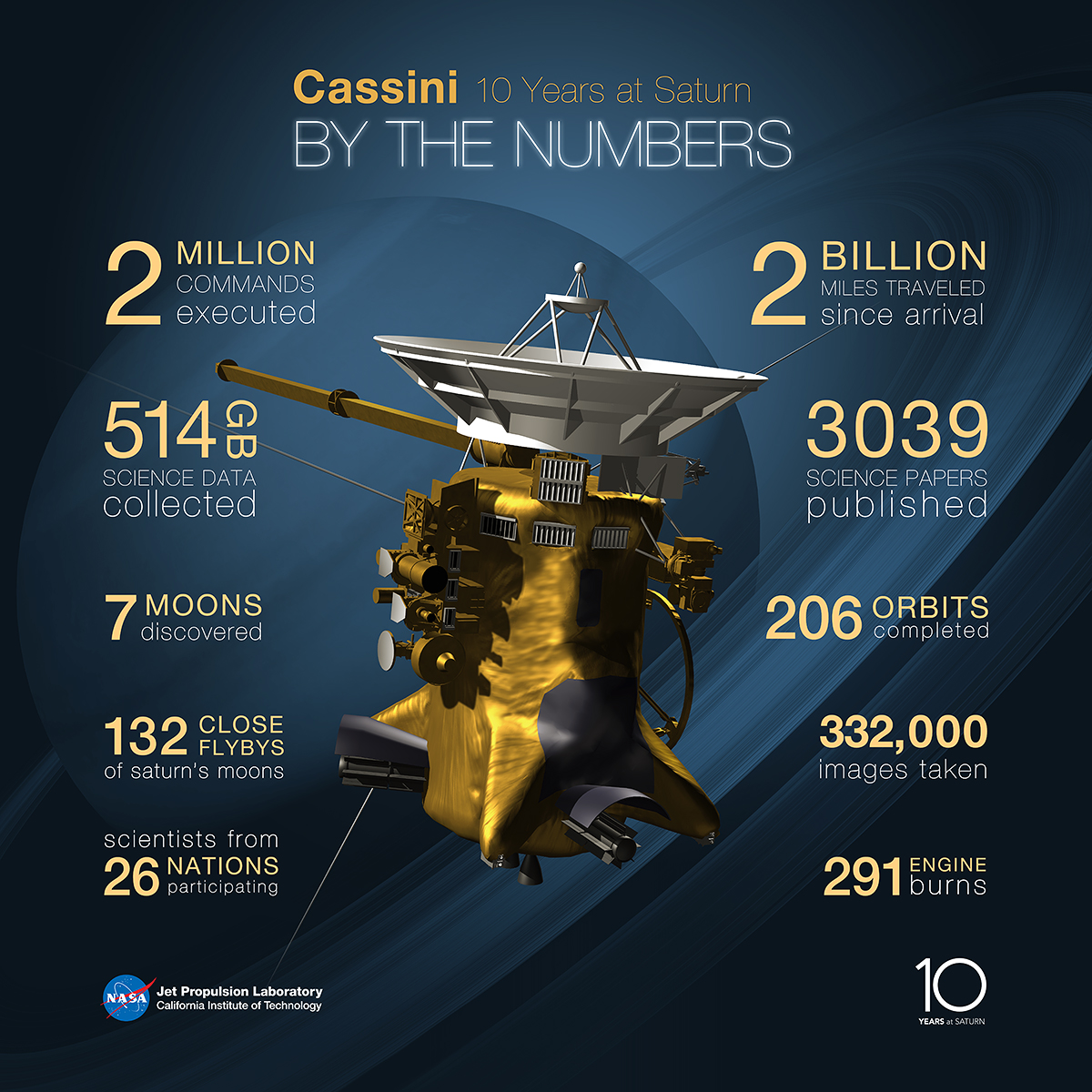Cassini-Huygens Mission Marks 10 Years Of Studying Saturn ...