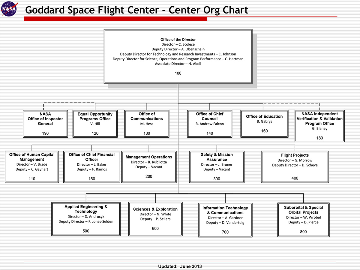 nasa charts organization - photo #2