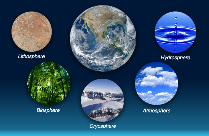 environment earth and lithosphere This environmental science lesson introduces students to the four spheres of the earth: hydrosphere, atmosphere, lithosphere, and biosphere items included in this product: teacher lesson plan with links to websites for content.