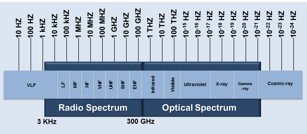 Electromagnetic Spectrum | NASA