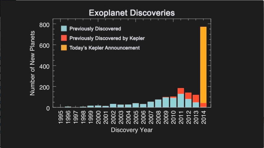 As of 1 March 2017 a total of 3586 confirmed exoplanets are listed in the Extrasolar Planets Encyclopaedia including a few that were confirmations of