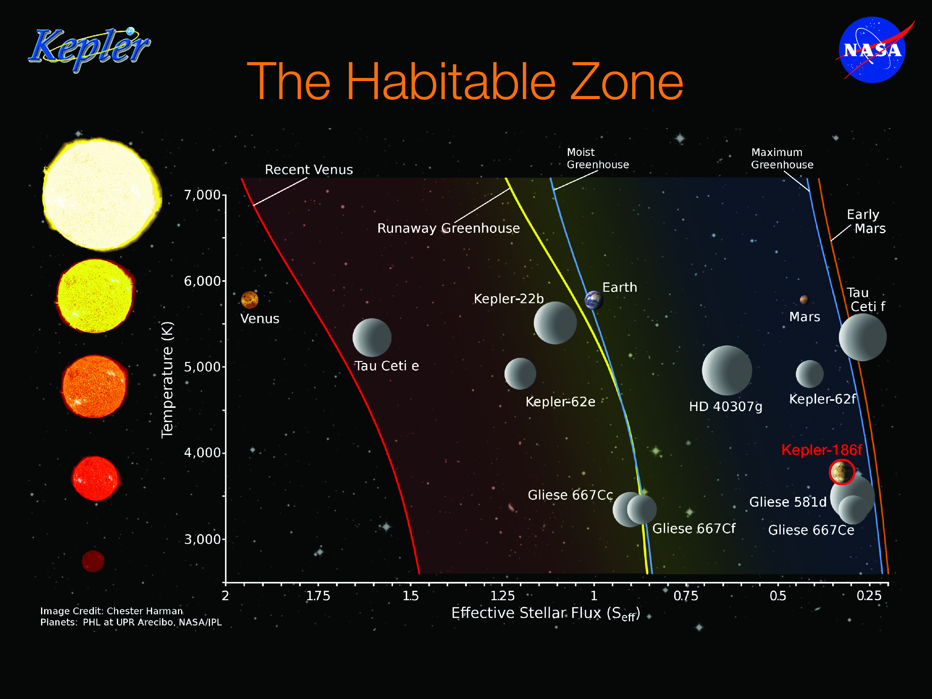 Circumstellar habitable zone  Wikipedia