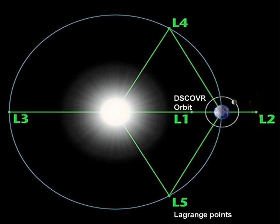 "NOAA's DSCOVR Going to a ""Far Out"" Orbit   NASA"
