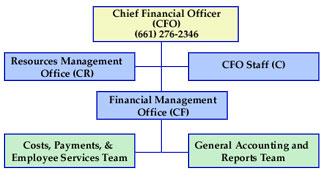 nasa headquarters chief financial officer - photo #29