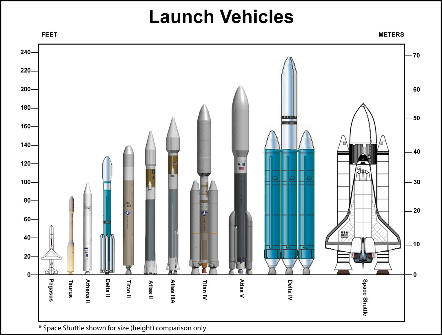 Chart comparing sizes of different launch vehicles