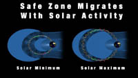 Artist's concept of safe zone shift