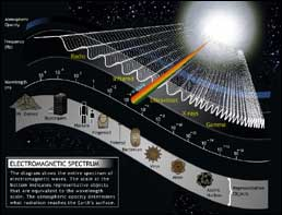 The electronmagnetic spectrum