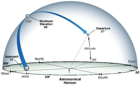 Image of a graphic showing how to locate a satellite during a viewing opportunity.