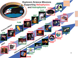 Chart showing the various spacecraft in the Explorers Program.