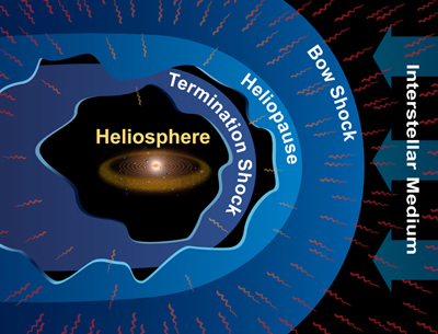 The Heliosphere