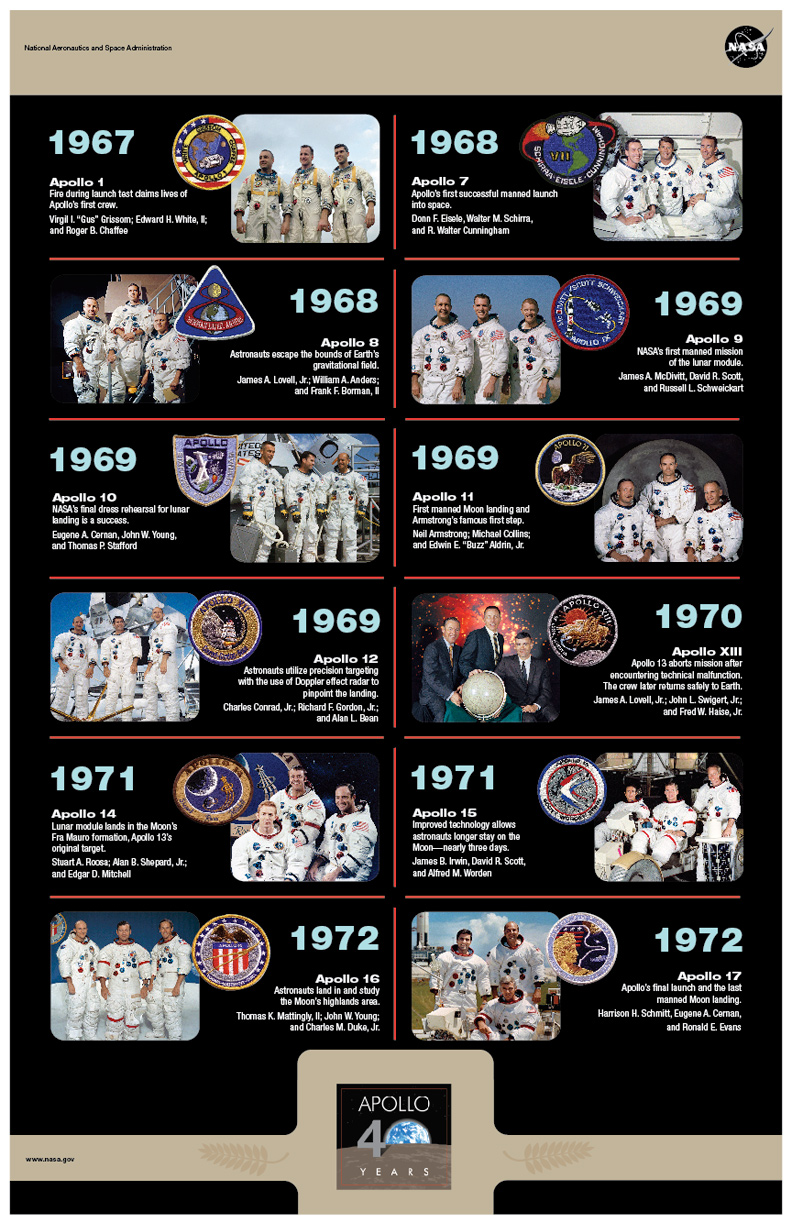apollo space missions timeline - photo #1