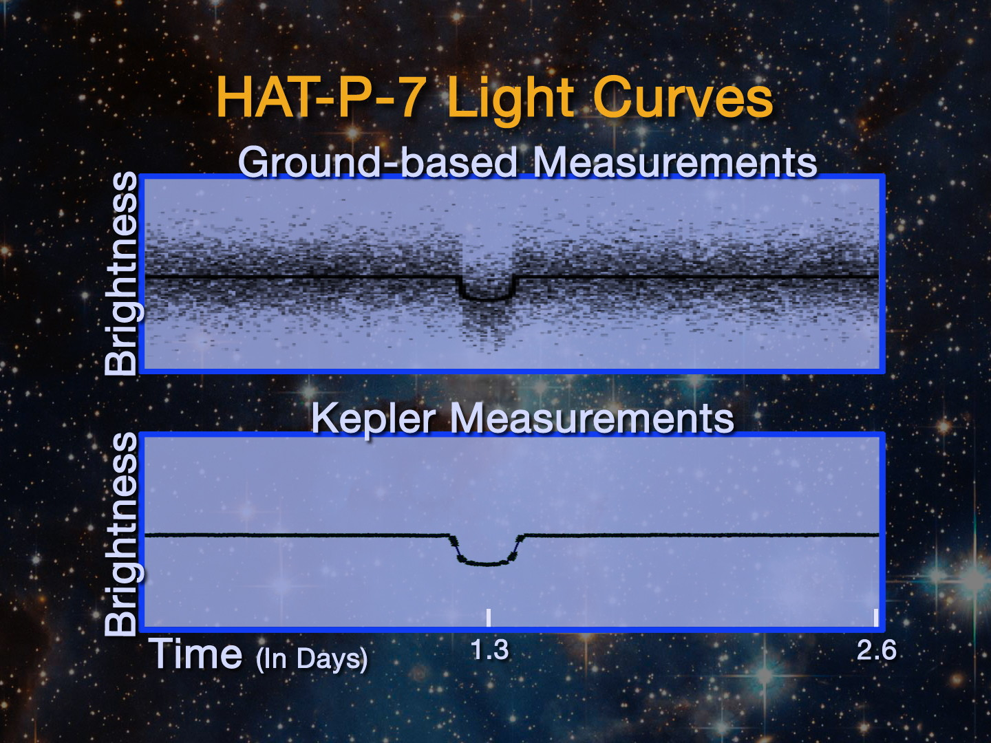 Moon Sign Chart: HAT P7b Light Curves | NASA,Chart