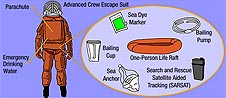 Drawing showing what tools are stored in the backpack of the Advanced Crew Escape Suit