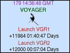 image of the official Voyager clock, taken June 28, 2010, at NASA's Jet Propulsion Laboratory, shows that NASA's Voyager 2 spacecraft has been operating continuously for 12,000 days
