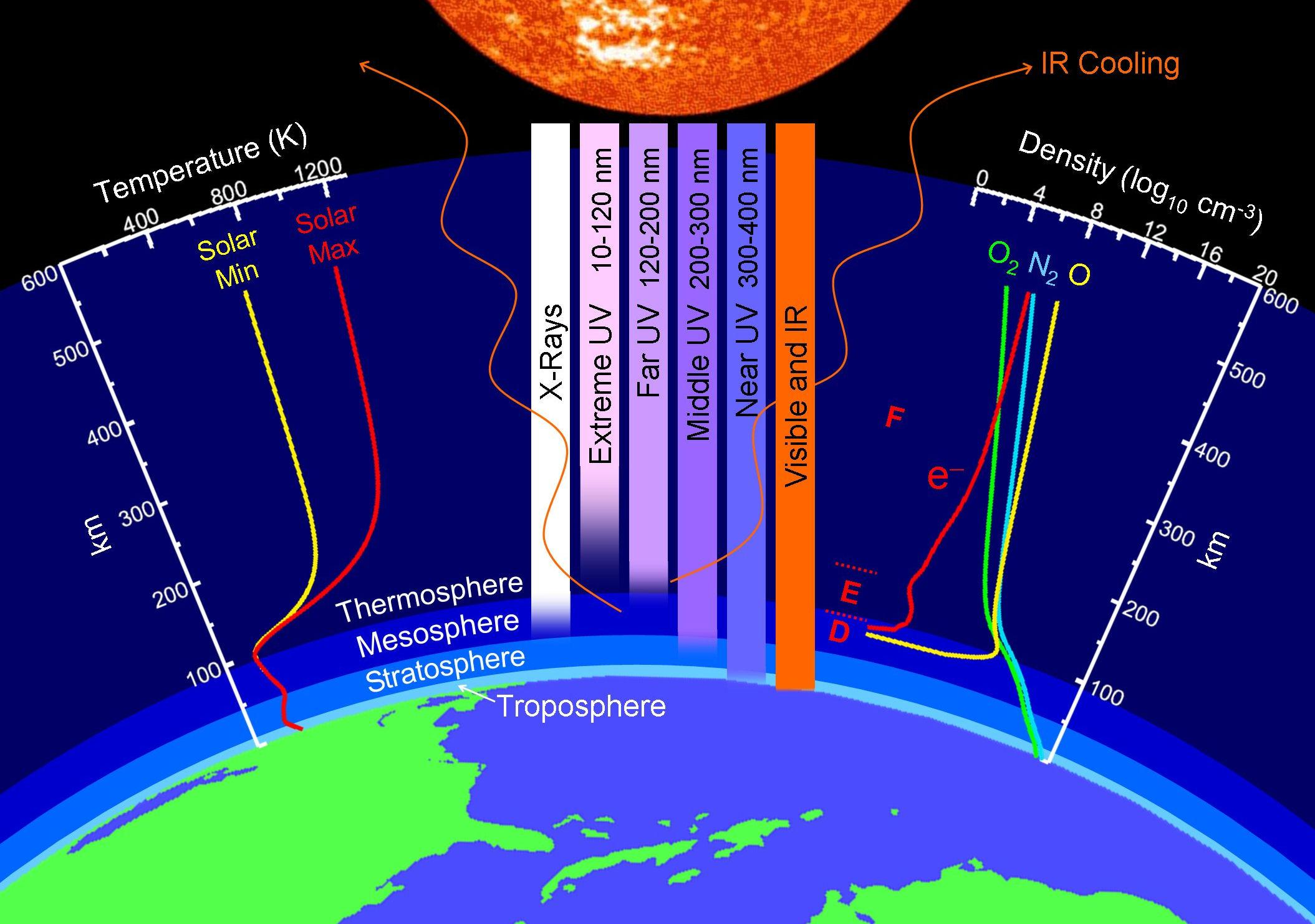 Earth's Atmospheric Layers | NASA