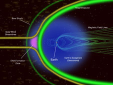 IBEX found that Energetic Neutral Atoms, or ENAs, are coming from a region just outside Earth's magnetopause where nearly stationary protons from the solar wind interact with the tenuous cloud of hydrogen atoms in Earth's exosphere.