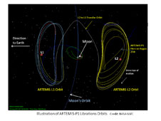 Illustration of Artemis-P1 liberations orbits.