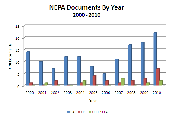 NASA NEPA Documents by Year 2000 to 2010