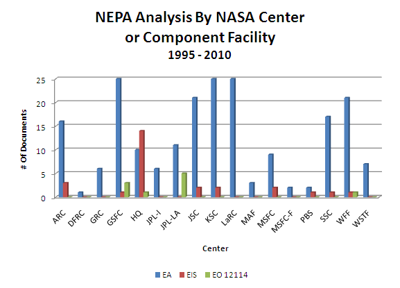 NEPA Analysis by NASA Centers or Component Facilities 1995 to 2010