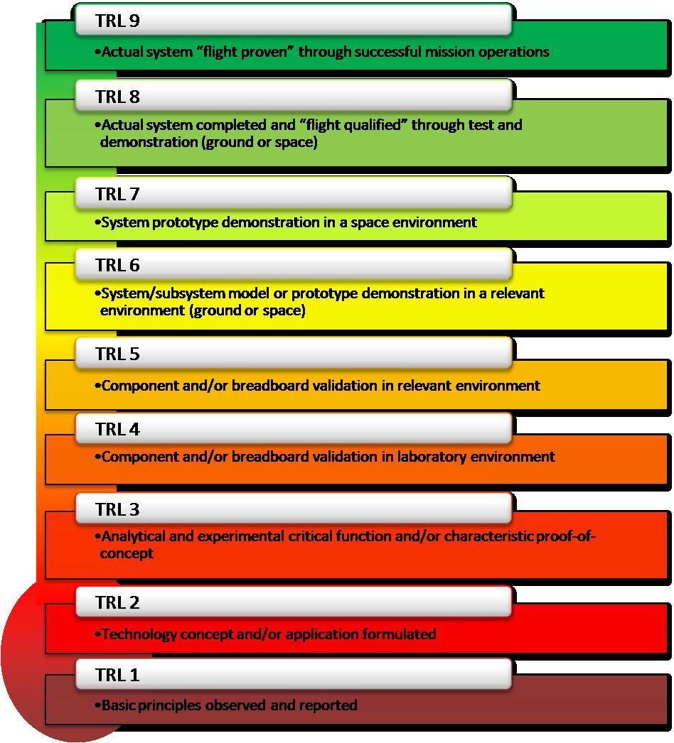 Technology Readiness Level Nasa