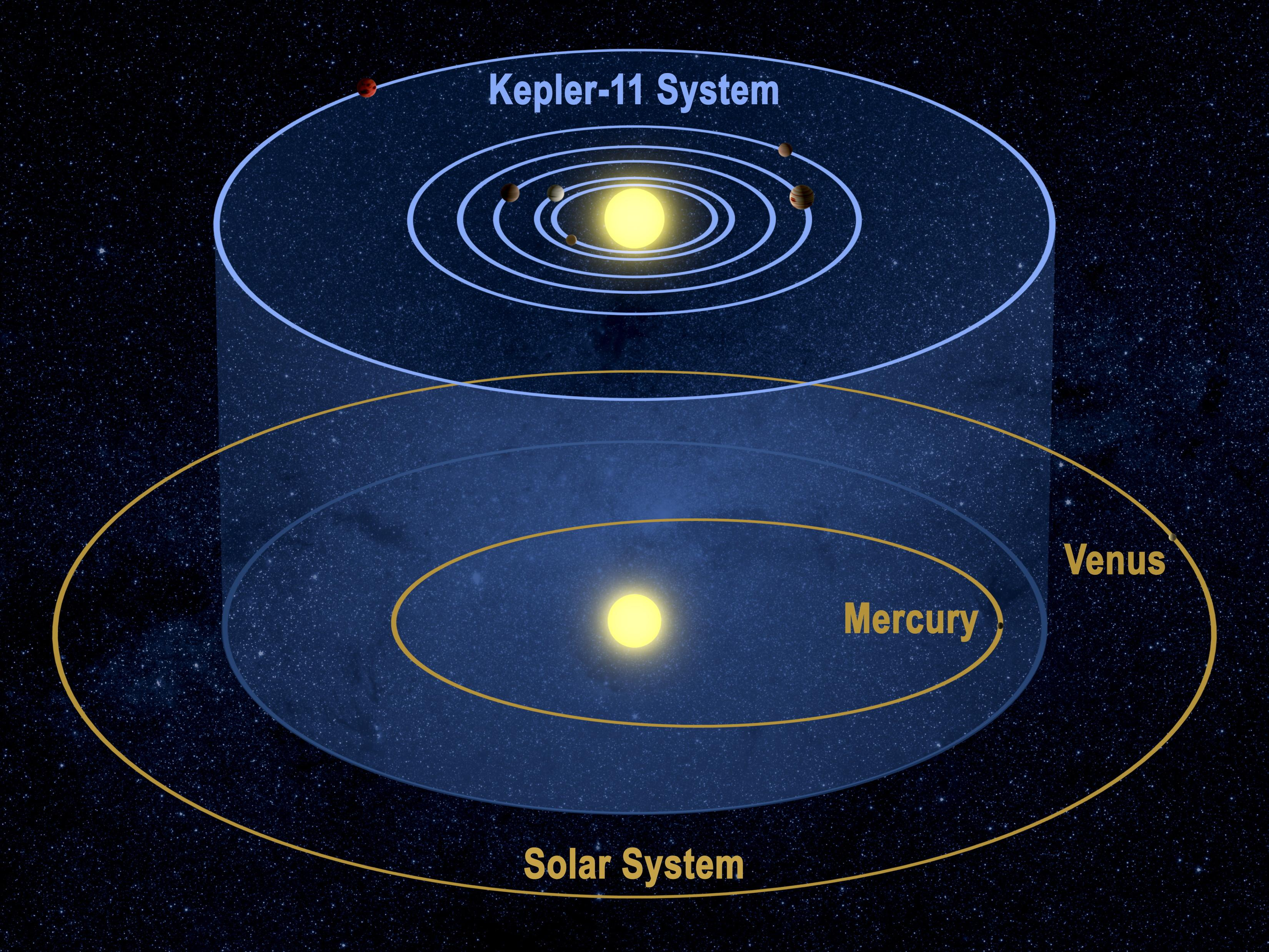 NASA's Kepler Spacecraft Discovers Extraordinary New ...