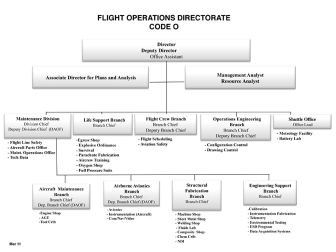 flight operations organization chart nasa