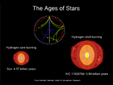 Ages of stars
