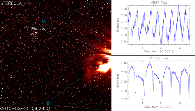 March 7, 2010 STEREO HI-1A imge with two stars highlighted (left). Chart of varying brightness of these two stars (right).