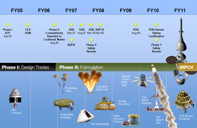 nasa missions timeline - photo #45