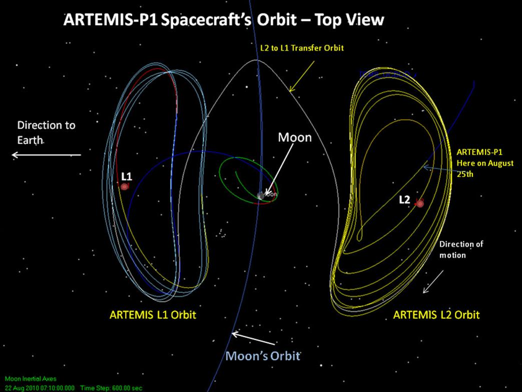 Artemis the first earth moon libration orbiter nasa 562045mainartemis p1 orbit 062311fullg pooptronica Choice Image