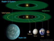 This diagram compares our own solar system to Kepler-22. Kepler-22's star is a bit smaller than our sun, so its habitable zone is slightly closer in. The diagram shows an artist's rendering of the planet comfortably orbiting within the habitable zone, similar to where Earth circles the sun