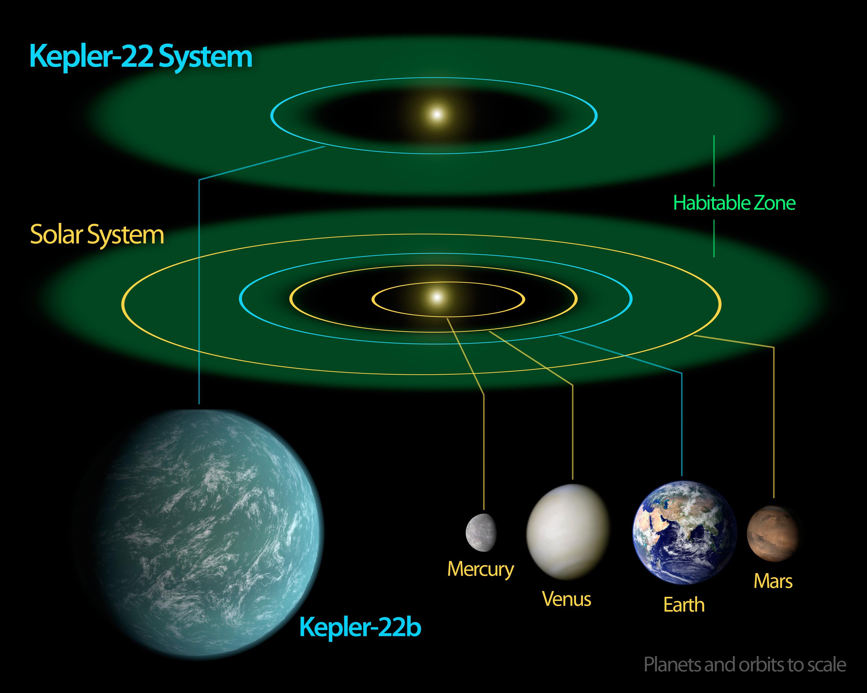 Nasas kepler mission confirms its first planet in habitable zone of this diagram compares our own solar system to kepler 22 kepler 22s star ccuart Gallery