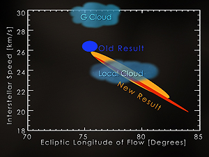 New interstellar speed and flow direction in longitude in comparison with the previous result.