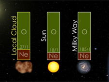 The neon to oxygen ratio in the neutral gas of the local cloud in comparison with the ratio for the Sun and the Milky Way galaxy.