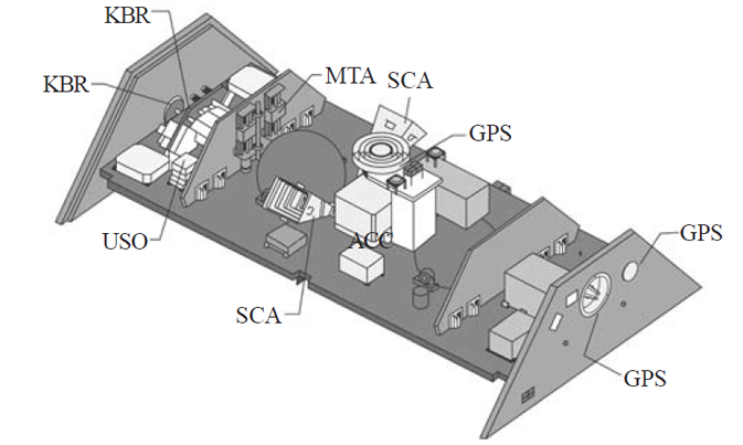 Diagram of instruments on the two GRACE satellites